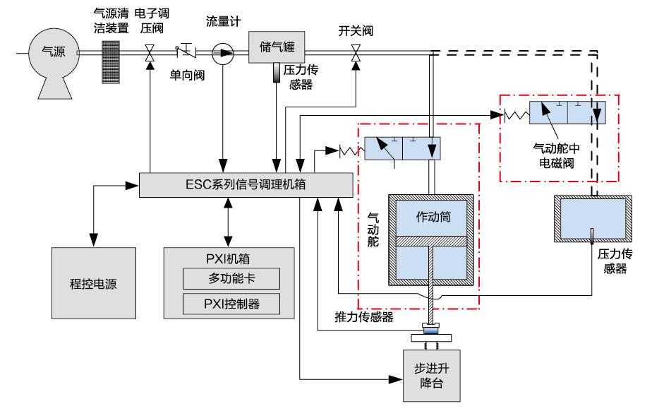 """【描述】 电磁阀快速检测仪,采用先进的控制技术和传感器技术,运用""""透明化""""方式,快速检测电磁阀测试电磁阀工作电流并自动计算吸合、释放时间,能够监测电磁阀工作时其入口和出口的压力以及消耗的气体流量,并能检测气动舵的气密性,测试气动舵工作时其输出杆的推力。  【基本原理】 本方案可测试电磁阀和气动舵,两者不同时测试。测试电磁阀时,通过采集其电流曲线,并提取吸合、释放时间参数,通过配备模拟作动筒并测试其腔内压力来评估电磁阀的动态性能;测试气动舵时,通过测量储气罐内压力来评估气动舵的密封性"""